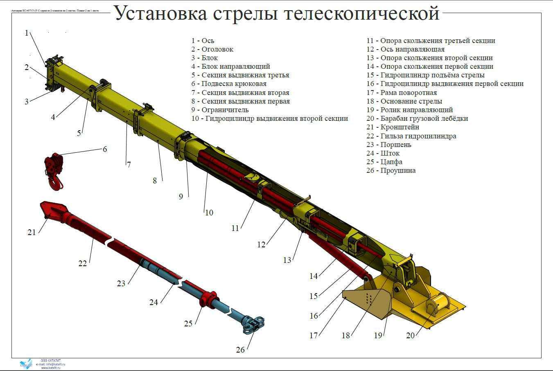Учебно-технические плакаты (Установка стрелы телескопической)