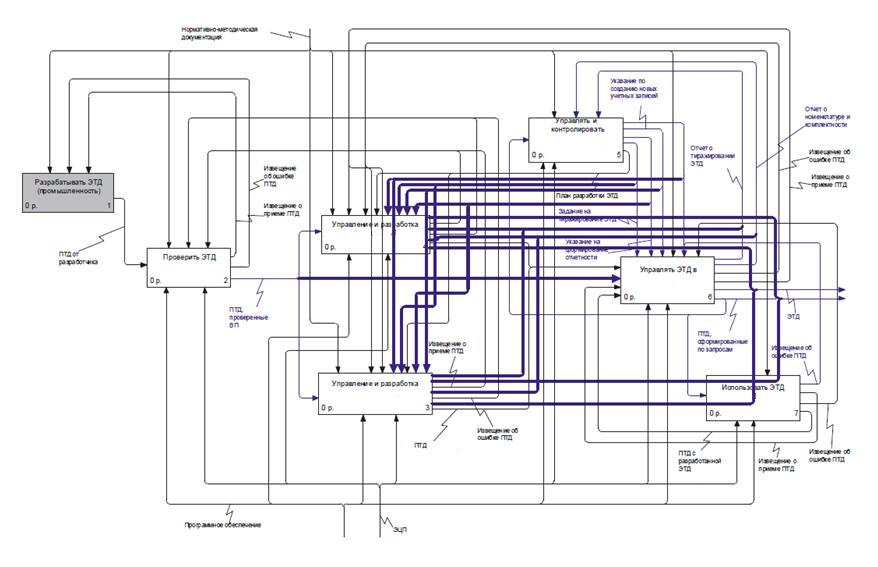 Схема управления электронной конструкторской документацией
