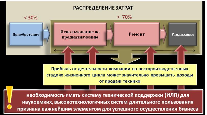 Роль и место послепродажного обслуживания в жизненном цикле