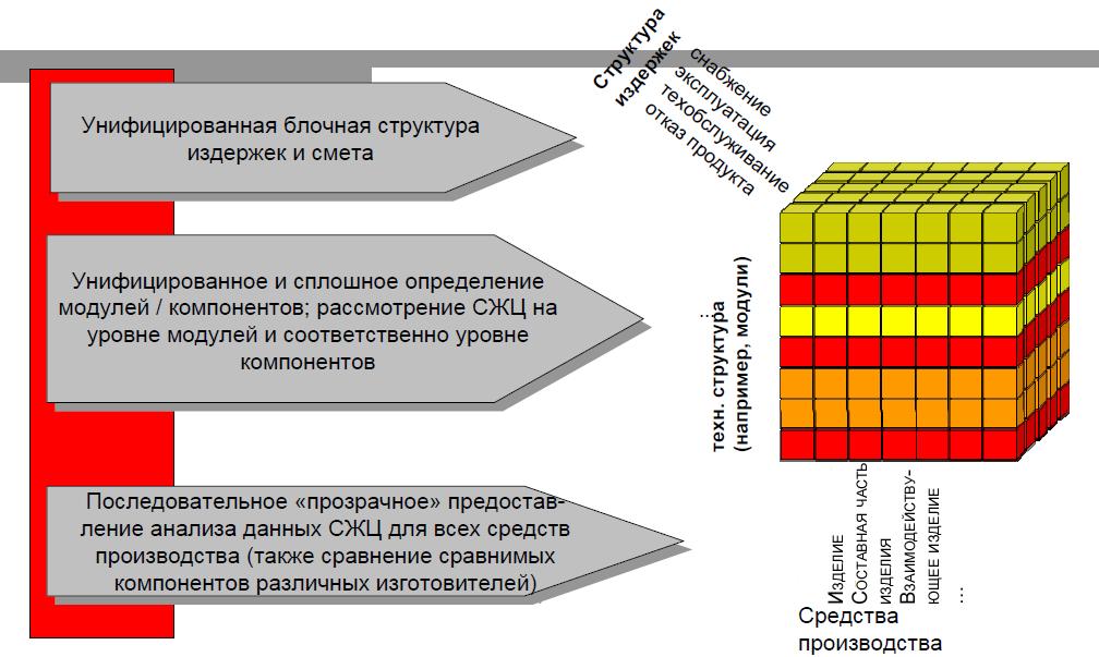 Концептуальный облик методики оценки стоимости ЖЦ