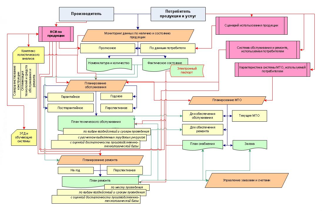 Структурная схема организации информационно-управляющей системы